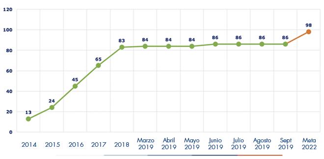 Ejecución acumulada a septiembre 2019 es de 86 Alcantarillados
