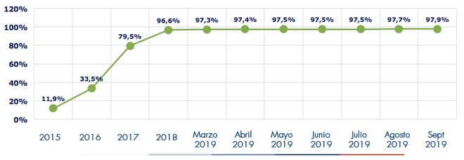Ejecución acumulada a septiembre 2019 es de 9797%
