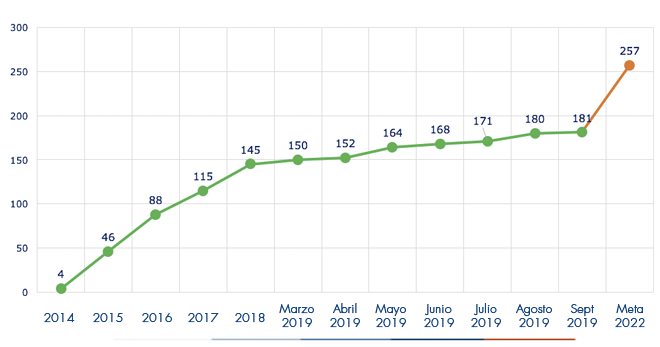 Ejecución acumulada a septiembre 2019 es de 181