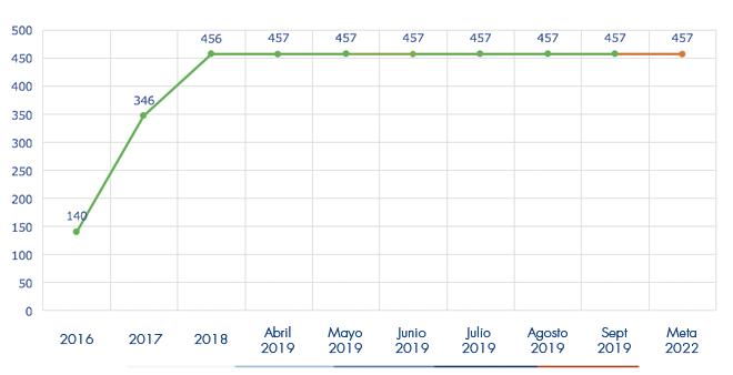 Ejecución acumulada a septiembre 2019 es de 457 Estaciones Hidrometeorológicas
