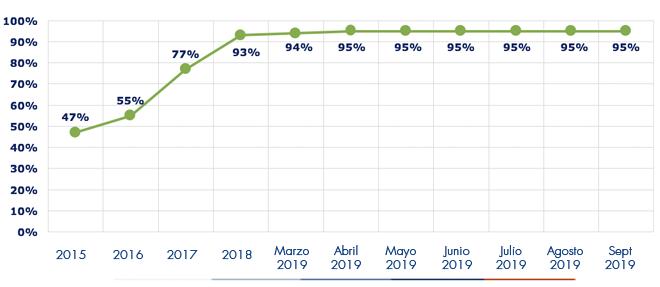 Ejecución acumulada a septiembre 2019 es de 95%
