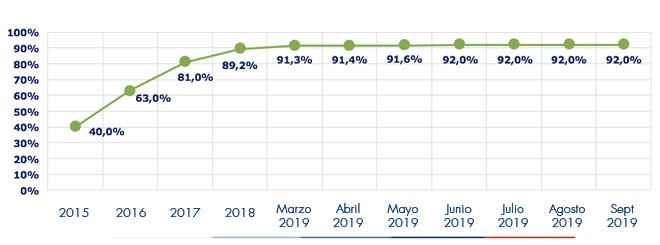 Ejecución acumulada a septiembre 2019 es de 92%