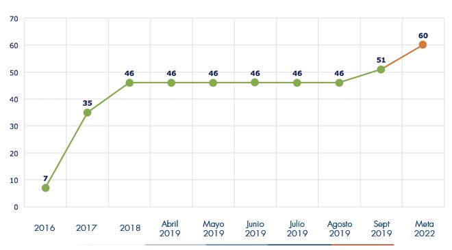 Ejecución acumulada a septiembre 2019 es de 51 POMCAS