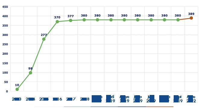 Ejecución acumulada a septiembre 2019 es de 380