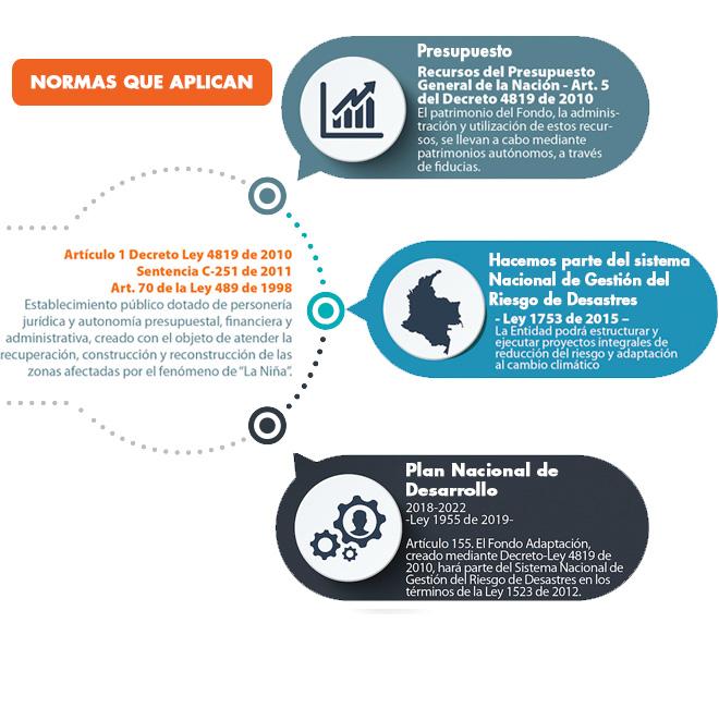 Normatividad Fondo Adaptación