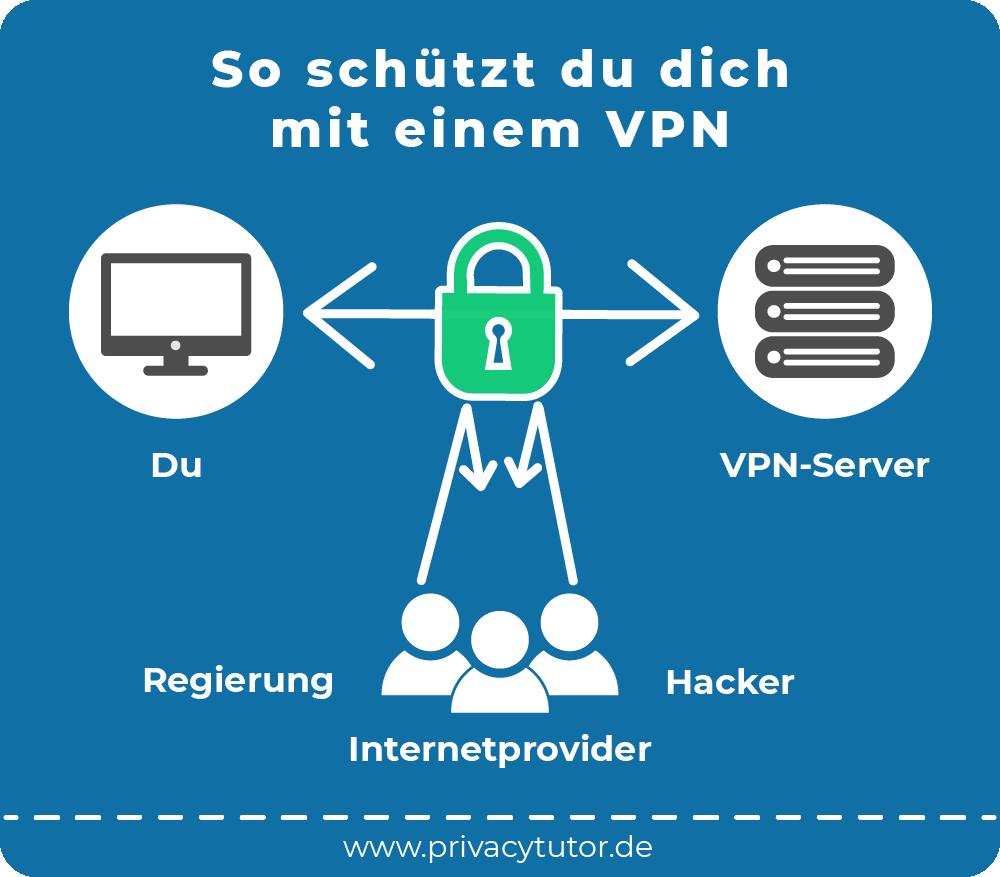 VPN: Was ist das und wofür ist es gut? 2