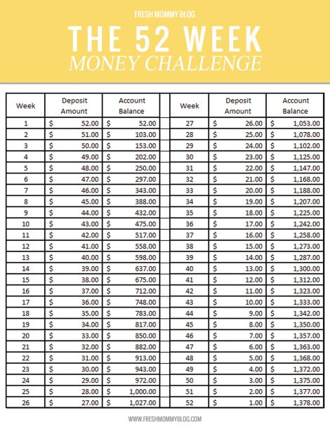 money saving tips 52 week money challenge in reverse