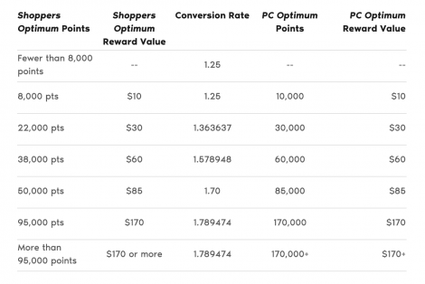 Shoppers Optimum Points Conversion Chart to PC Optimum 2018