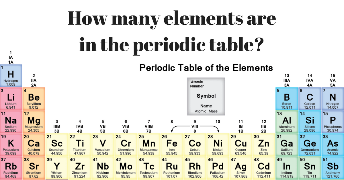 How many elements are in the periodic table urtaz Image collections