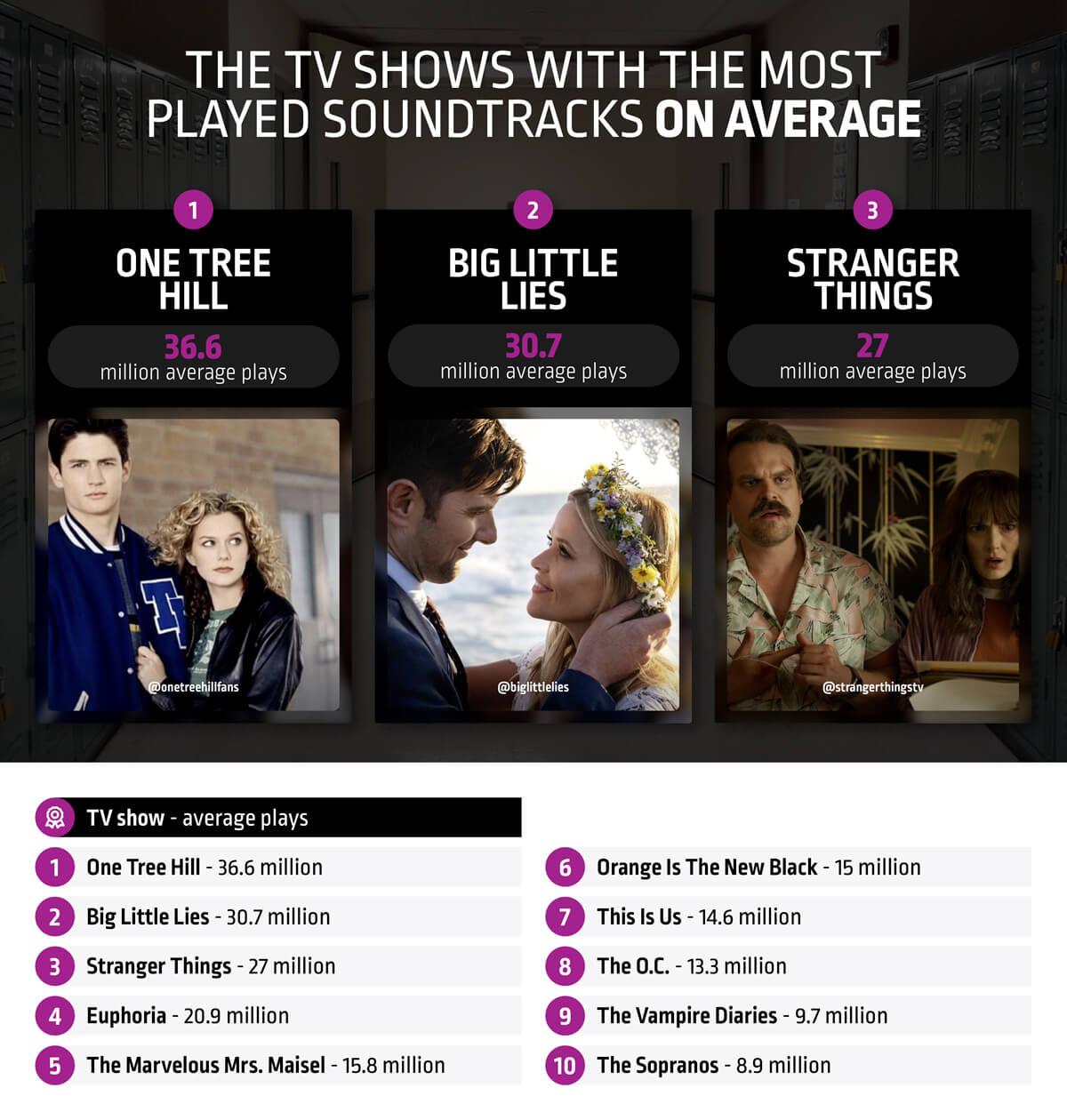 best tv soundtracks on average