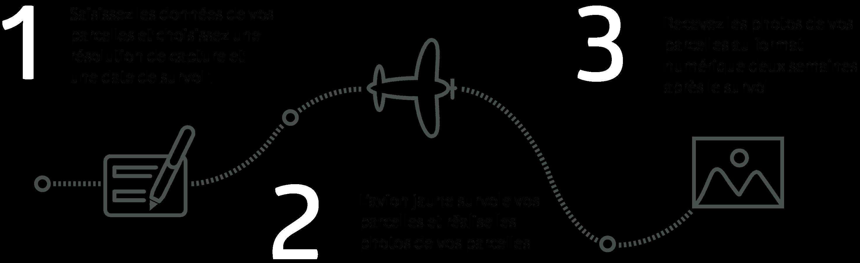 1 : Saisissez les données de vos parcelles et choisissez une résolution de capture et une date de survol. - 2 : L'avion jaune survole votre vignoble et réalise les photos de vos parcelles - 3 : Recevez les photos de vos parcelles au format numérique deux semaines après le survol.