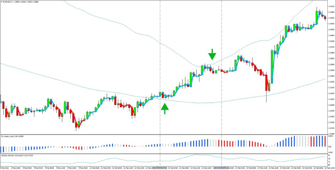 1-hour Bollinger Bands - CCI Forex Trading Strategy preview