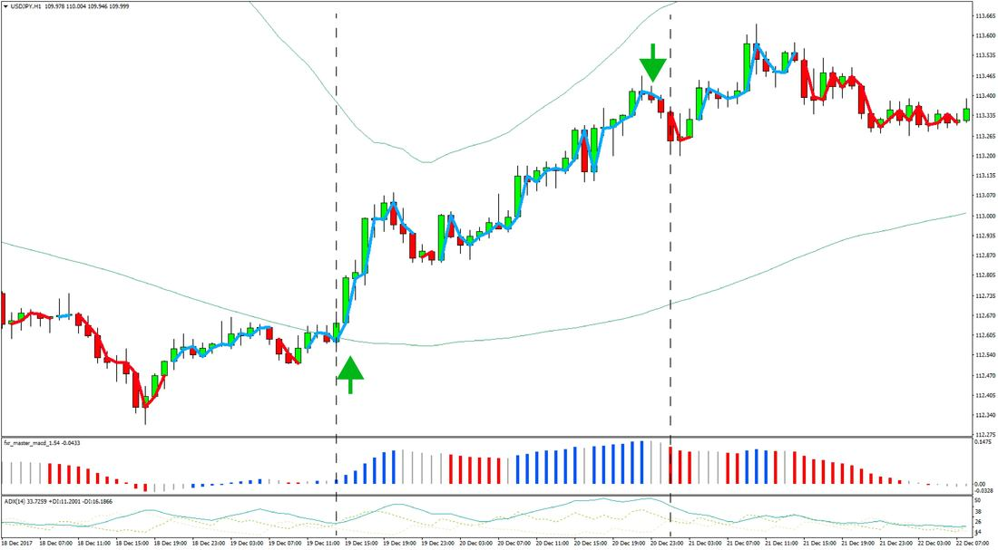 Bollinger CCI Forex trading strategy