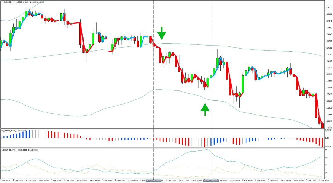 Forex 1 hour strategy CCI Bollinger
