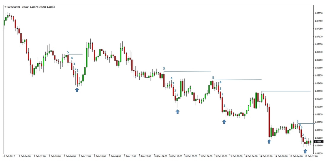 Forex Trailing Stop Loss