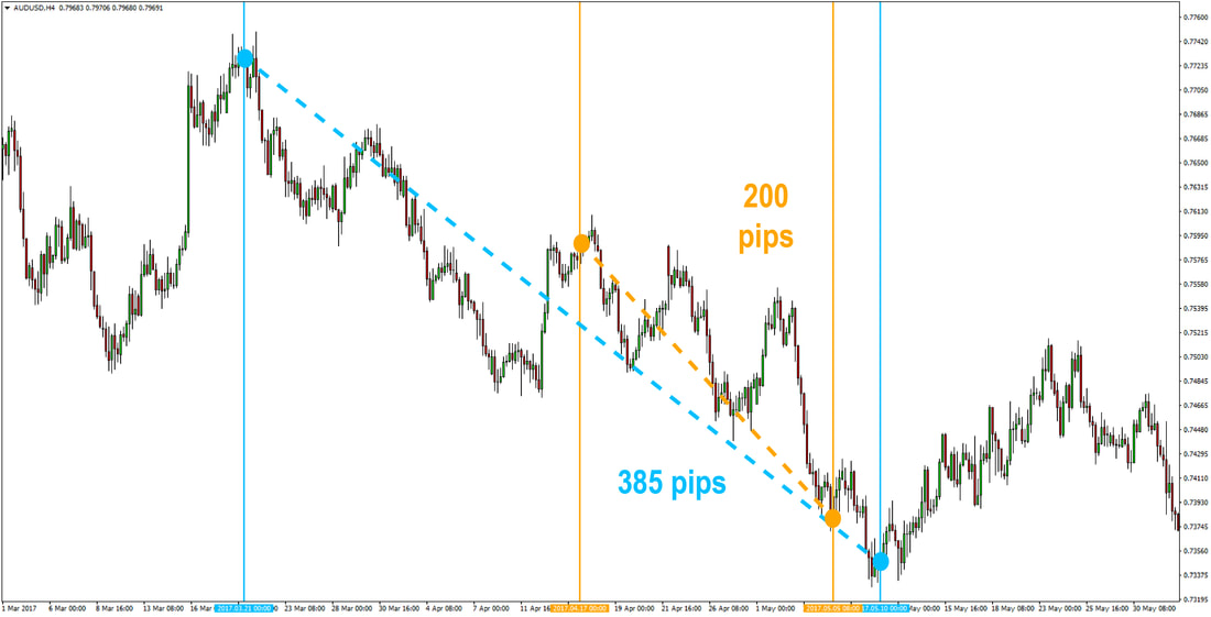 AUDUSD is in a downtrend - 4h chart