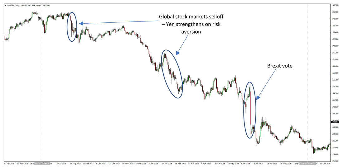 (August 2015 – October 2016) - Two stock market sell-offs (August 2015 and January-February 2016) and fears that the Bank of Japan will not be able to maintain the ultra-loose monetary policy stance as well as an increasing weakness in the UK economy and a subsequent Brexit vote set off a major bear trend in the GBPJPY currency pair