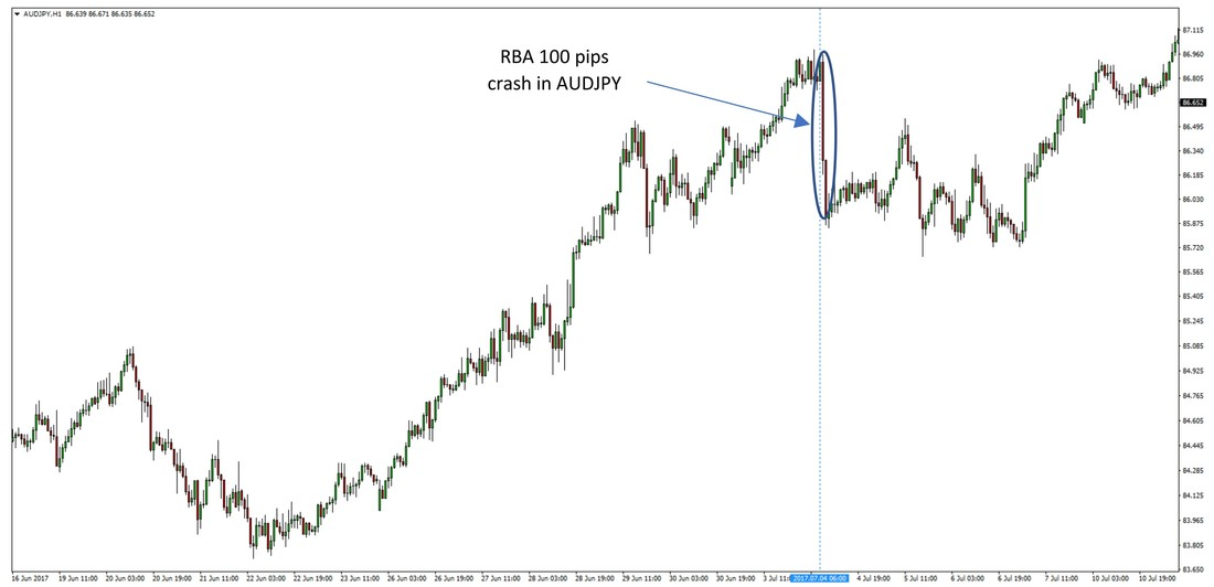 AUDJPY strong uptrend before it crashes on the RBA meeting