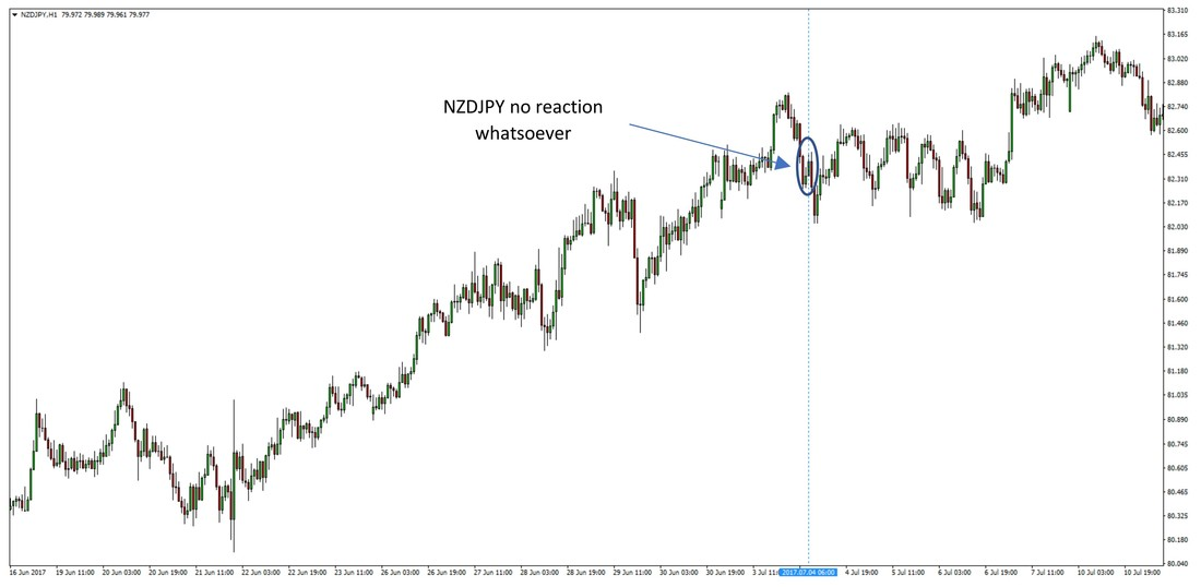 NZDJPY is almost completely nonreactive to the RBA meeting and just consolidates sideways before taking another leg higher