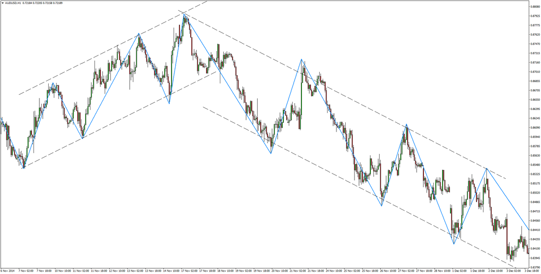 AUDUSD Price Action Strategy preview