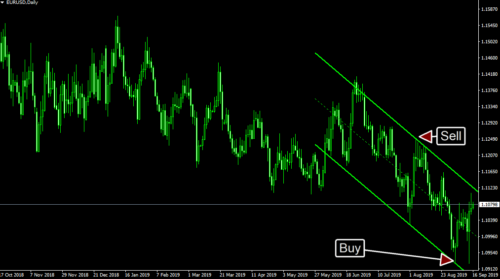 auto trendline metatrader channel drawing mt4 fx trading
