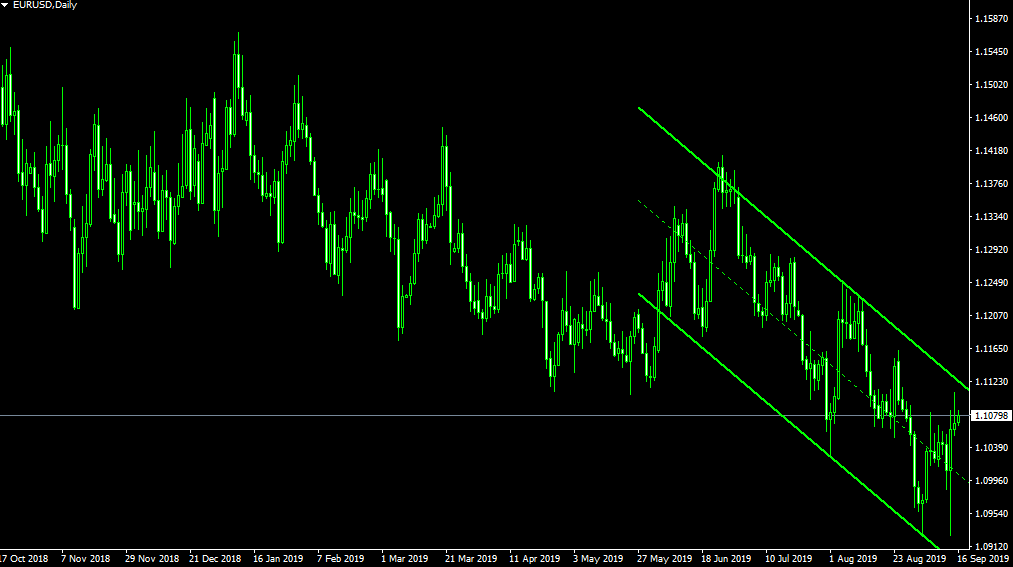 automatic trendline channel drawing indicator metatrader forex mt4