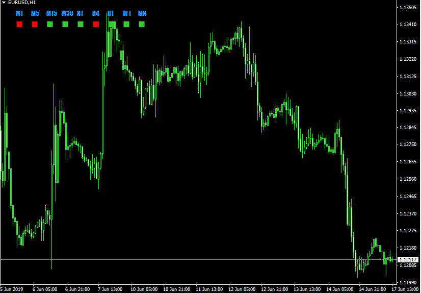 Candle Direction Indicator Forex Trading