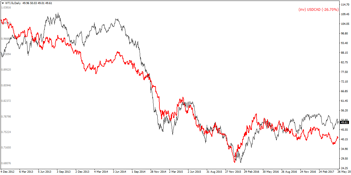 Oil (black) and inverted USDCAD (red) - Correlation has been fairly consistent over the years