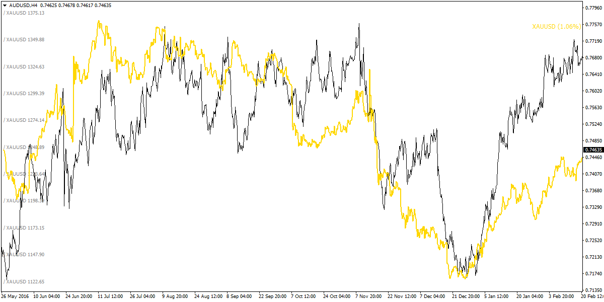 Strong correlation between AUDUSD (black) and Gold (Yellow)
