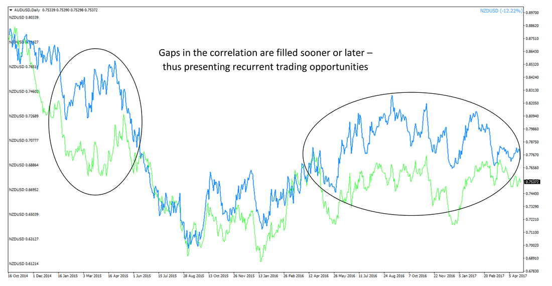 An example of positive correlation - Notice how closely correlated are AUDUSD (green) and NZDUSD (blue)