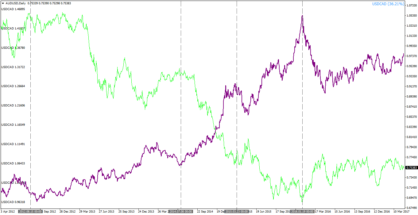 An example of negative correlation between AUDUSD (green) and USDCAD (purple) – Notice how tops in one currency pair tend to happen almost simultaneously with bottoms in the other currency pair (dotted vertical lines)