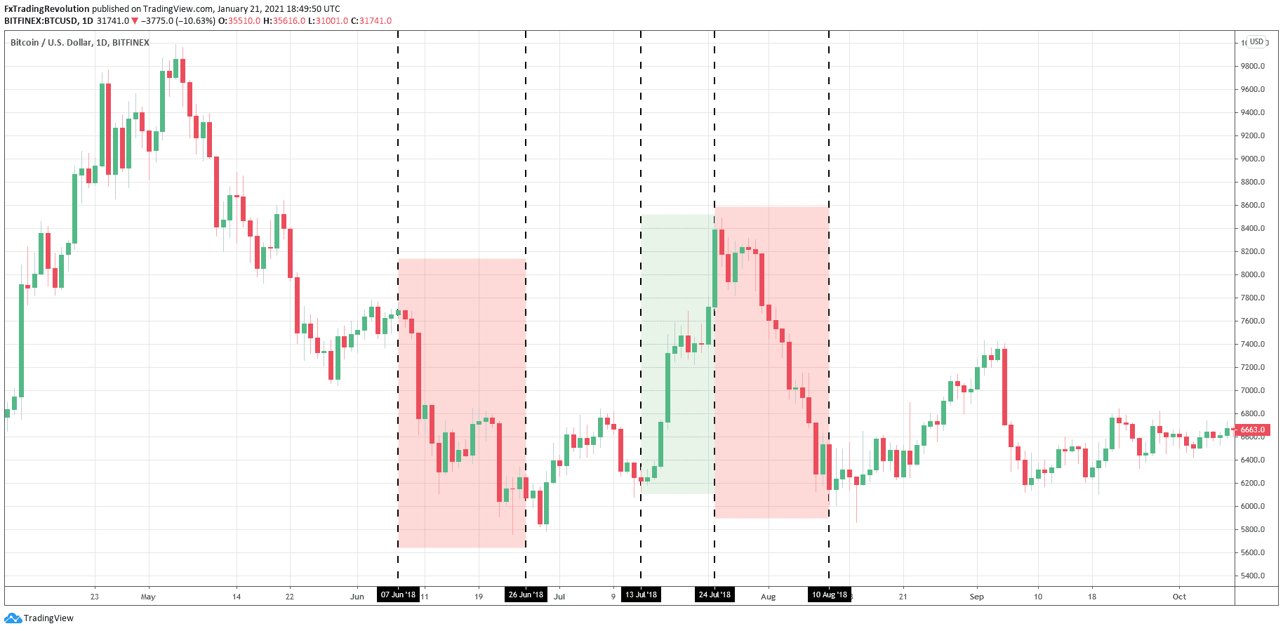 Price Action Strategy bitcoin trading