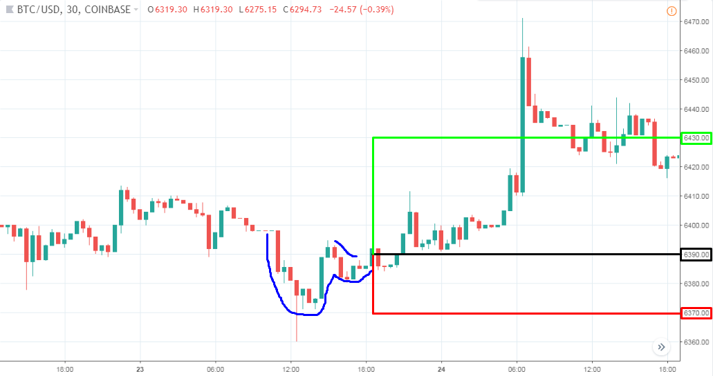 bitcoin chart patterns trading