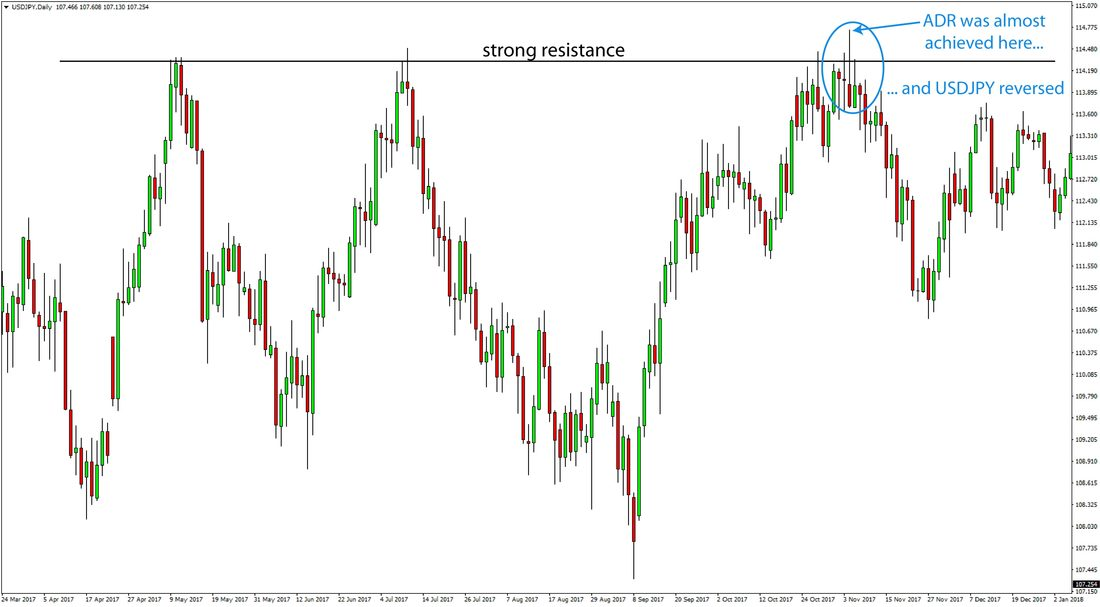 Support resistance and average daily range