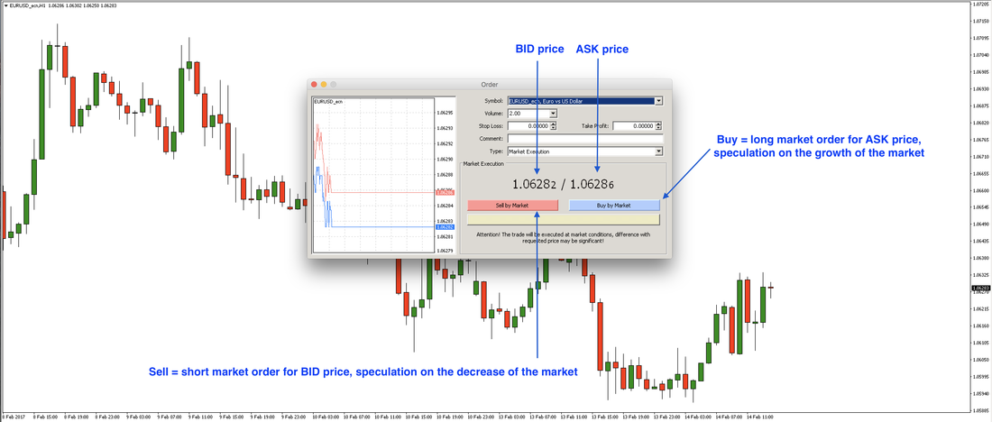 Forex Trading Market Orders