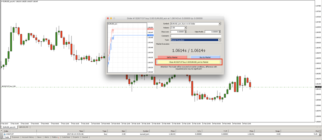 Forex Close Market Order