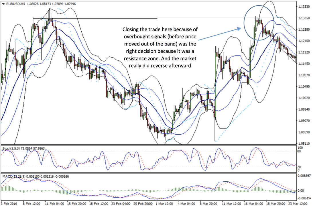 Bollinger Bands, MACD, Stochastic Crossover Forex Strategy