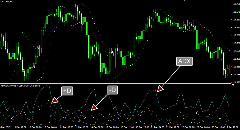 profitable forex robot mt4 ea based on ADX and Parabolic SAR
