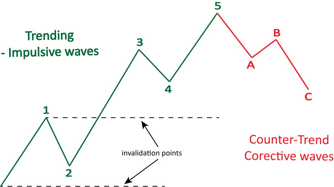 The basic count of the Elliott Wave Principle in an uptrend – Waves are labeled at their ending points