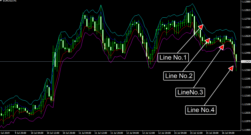 EMA Band indicator metatrader 4 forex trading MT4