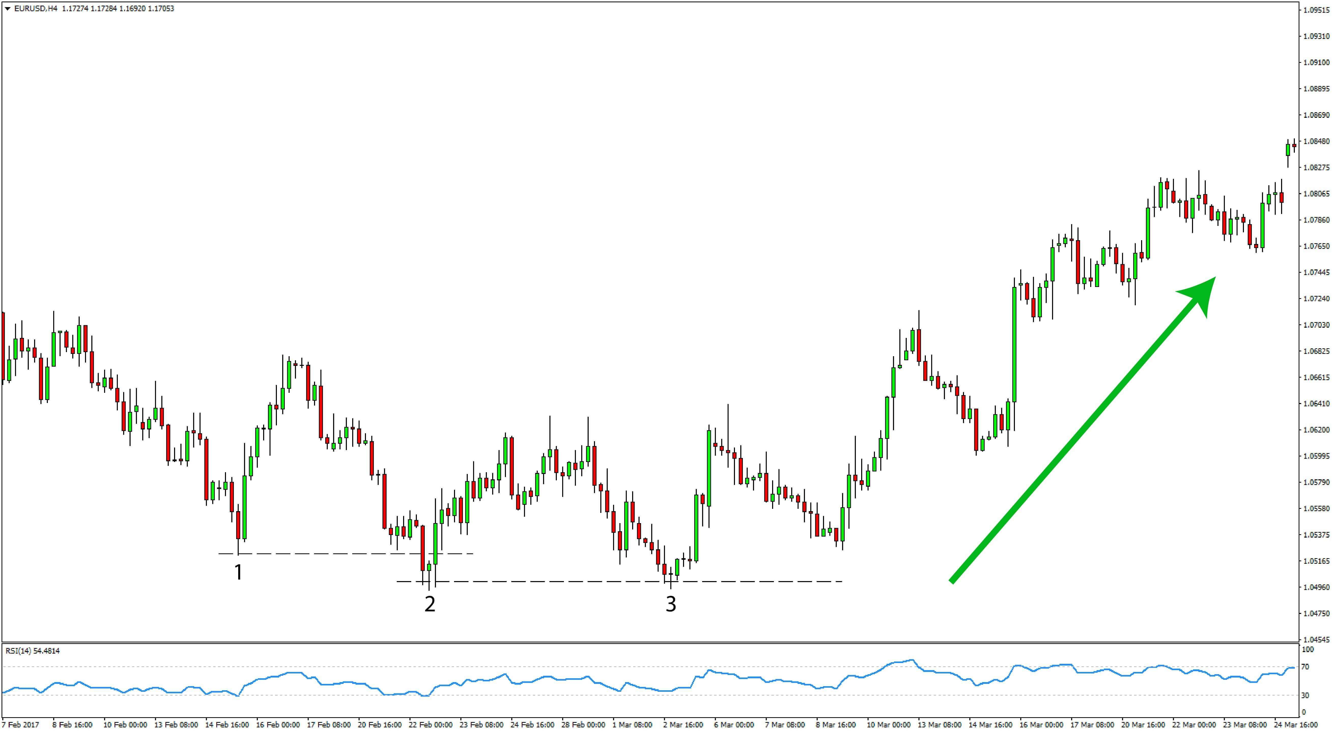 EURUSD Price Action Forex Trading Strategy preview