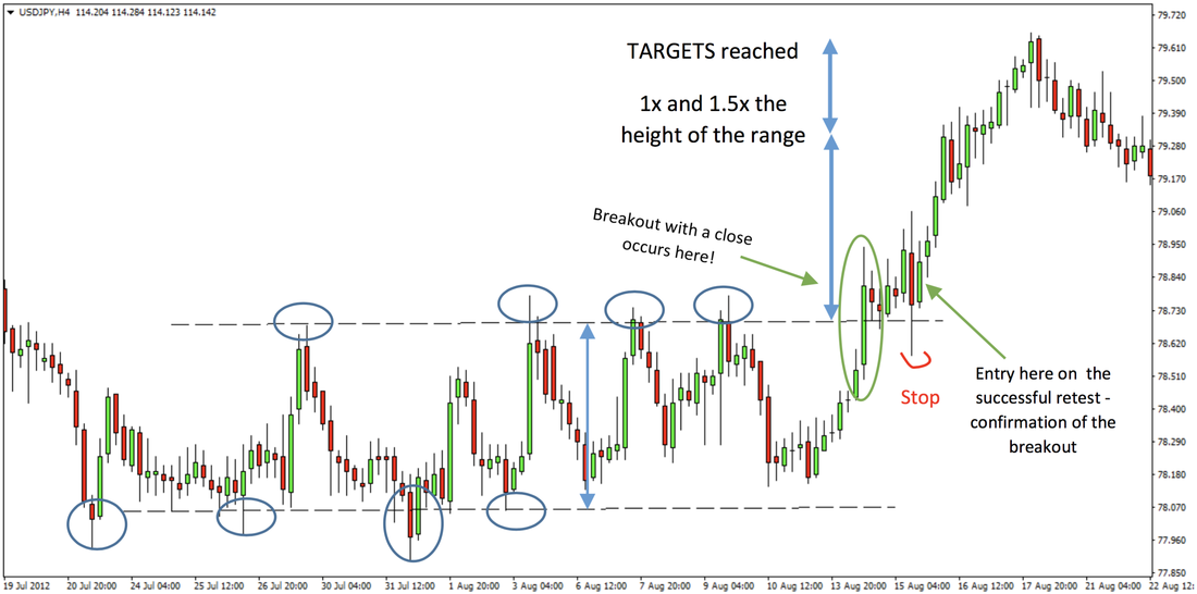Forex Breakout Trading Rules