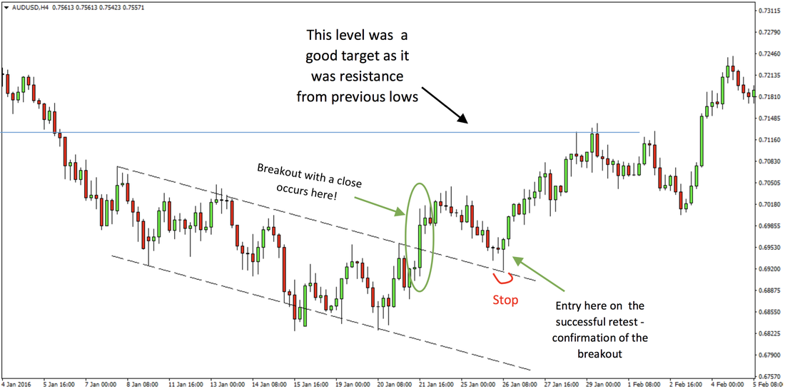 Forex Breakout Trading Strategy Rules