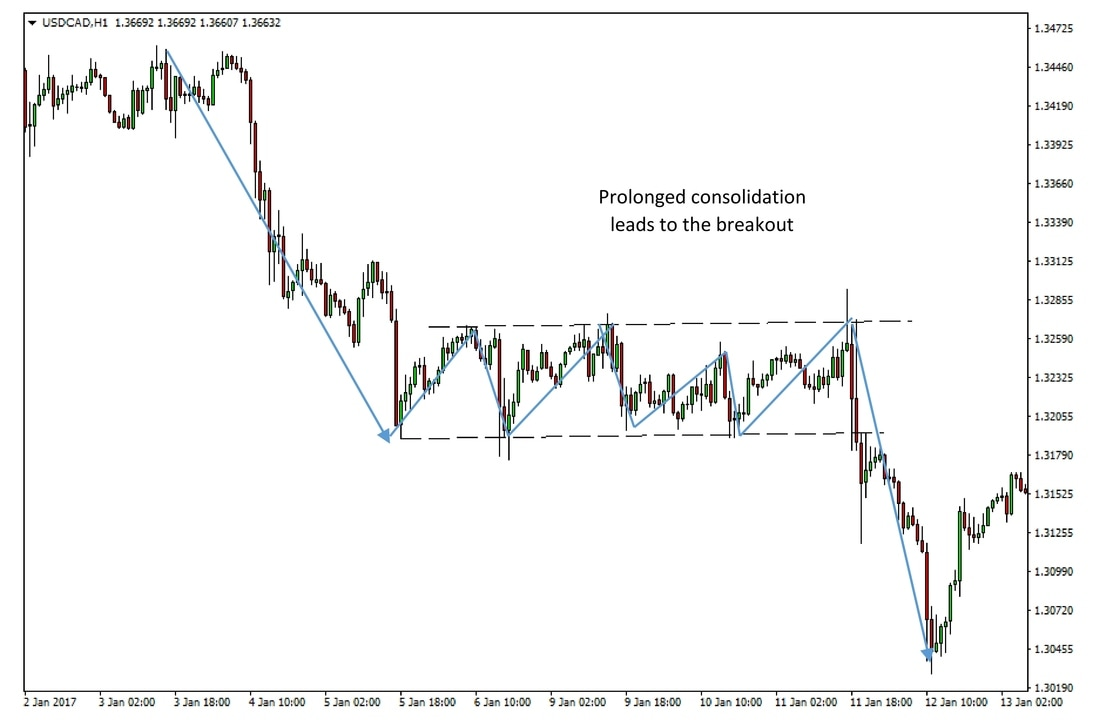 USDCAD 1h chart - A range breakout in the direction of the prior trend