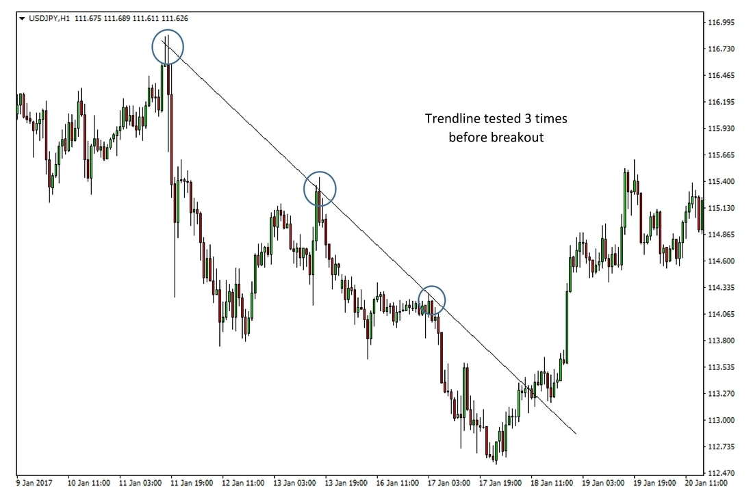 USDJPY 1 hour chart – The breakout of the resistance trendline signaled the reversal