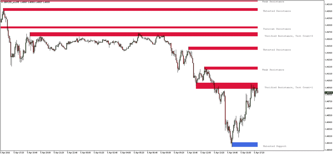 IMPORTANT SUPPORT RESISTANCE PRICE ZONES INDICATOR preview