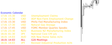 ECONOMIC NEWS CALENDAR INDICATOR preview