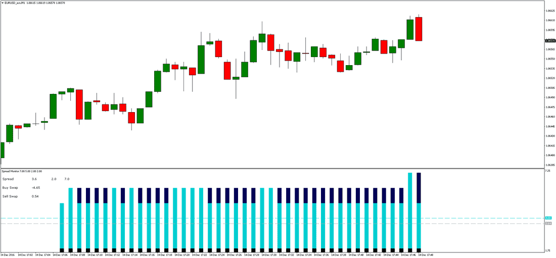 FOREX SPREAD INDICATOR preview