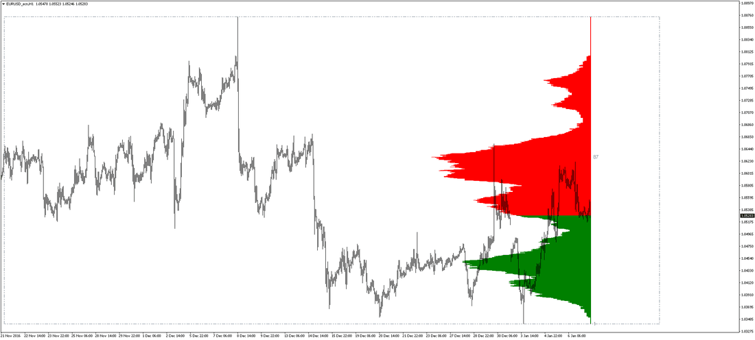 MARKET PROFILE INDICATOR preview