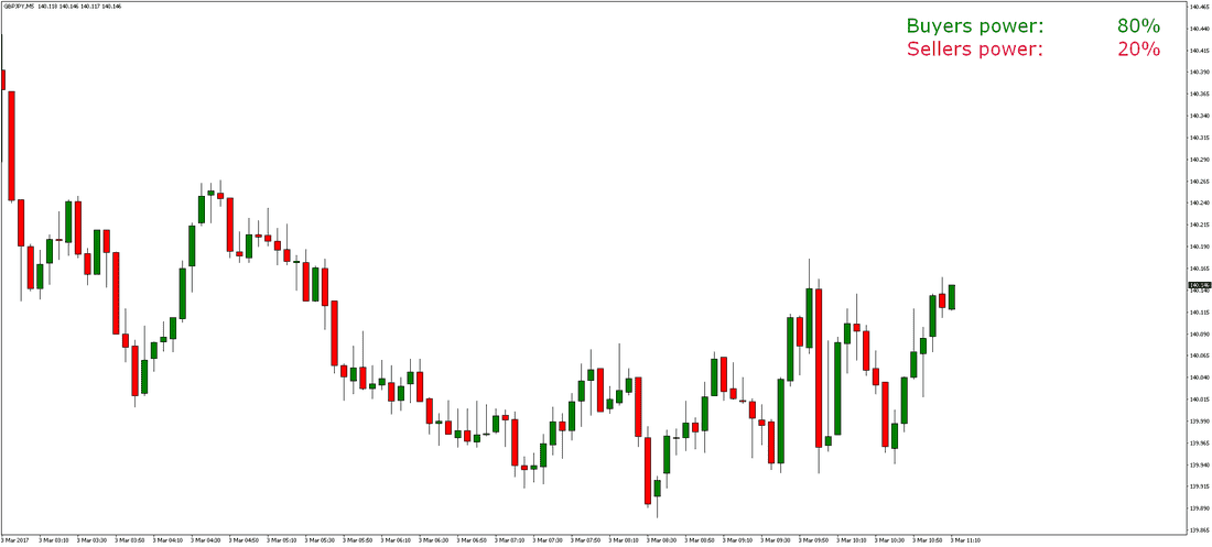 FOREX SENTIMENT INDICATOR preview